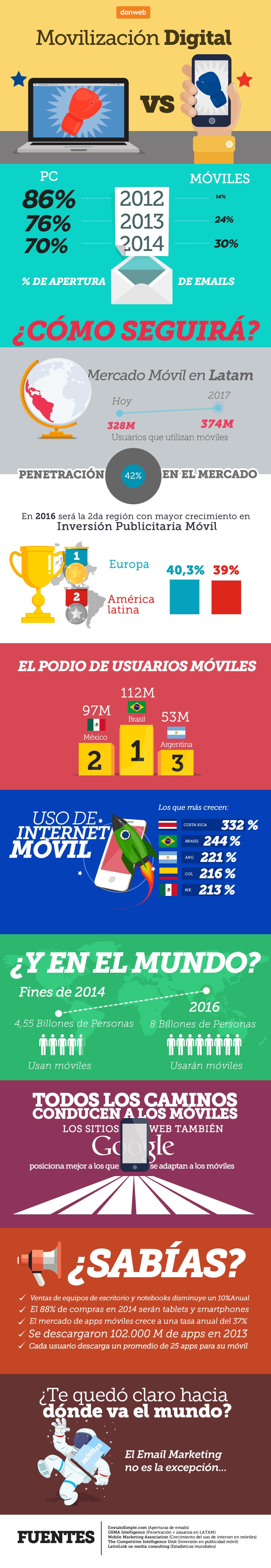 infografia-final Movil Latam